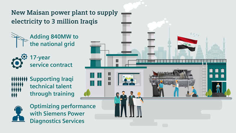 Siemens to supply power equipment and services for 840 MW power plant in Iraq