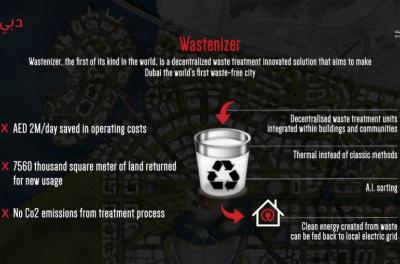 Wastenizer to convert waste to energy in Dubai