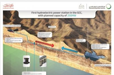 Dubai makes progress on first hydroelectric plant