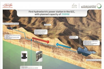Dubai makes progress on first hydroelectric plant