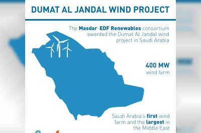 EDF Renewables, Masdar reach financial close on Dumat Al Jandal wind project in Saudi Arabia