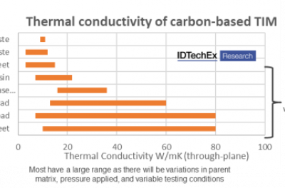 Competition is Heating Up for Material Manufacturers in Thermal Interface Applications, says IDTechEx