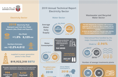 Abu Dhabi Department of Energy Issues 2019 Annual Technical Report