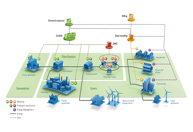 An Eaton diagram of the smart grid.