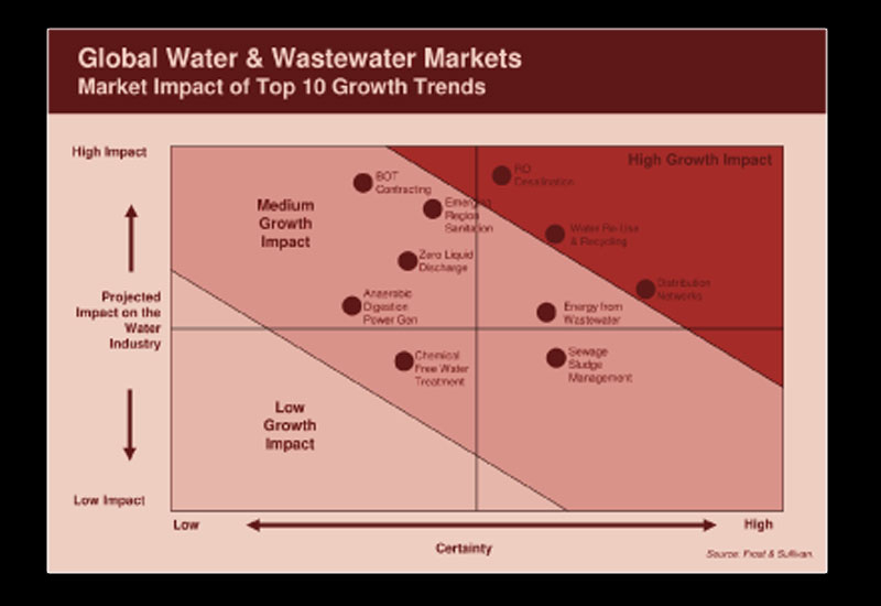 Global Water & Wastewater markets