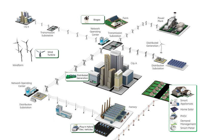 The role of smart grids in a smart city network.