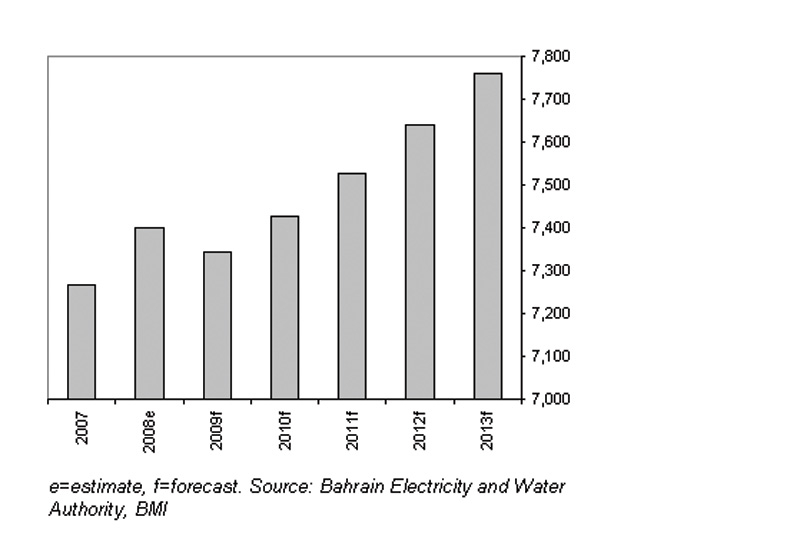 Desalinated Water Output, in million gallons.