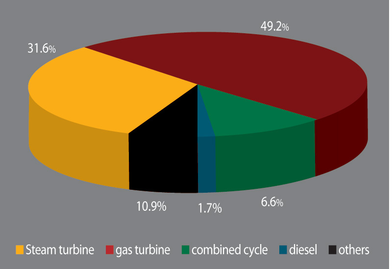 Power Generation by Type.