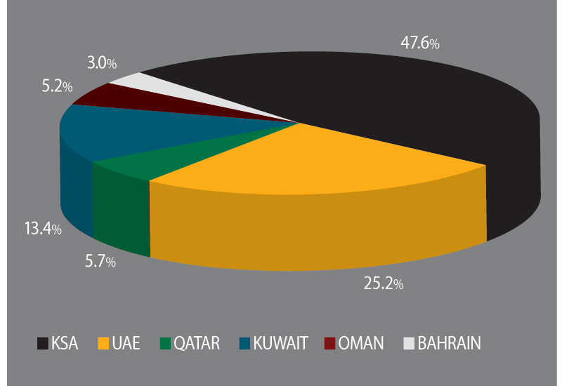 GCC Installed Generation Capacity by Country.