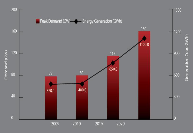 Projected GCC Peak Demand and Generation Capacity.