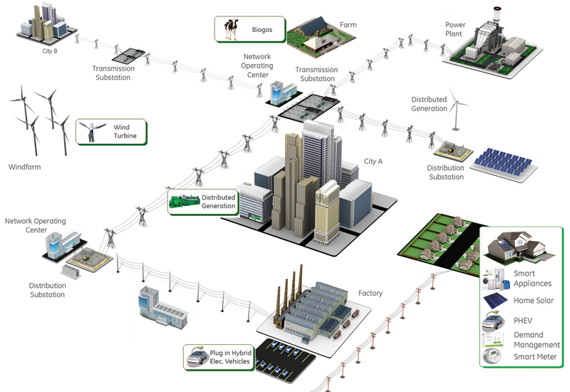 An example of how an extensive smart grid could potentially link the elements of a city together.