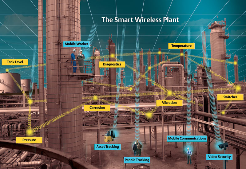 An Emerson view of how wireless technology could be applied in a power plant.