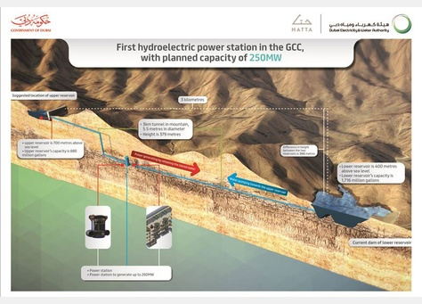 DEWA is backing the construction of the Hatta hydroelectric plant, which France's EDF is also working on