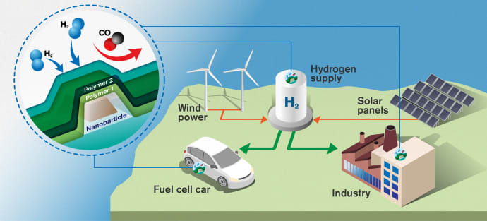 Fast and accurate sensors will be crucial in a sustainable society where hydrogen is used as an energy carrier. (Illustration: Yen Strandqvist/Chalmers University of Technology)