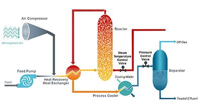 Siemens, Zimpro, Siemens Water Solutions, Olefins